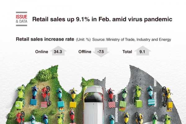 [Graphic News] Retail sales up 9.1% in Feb. amid virus pandemic