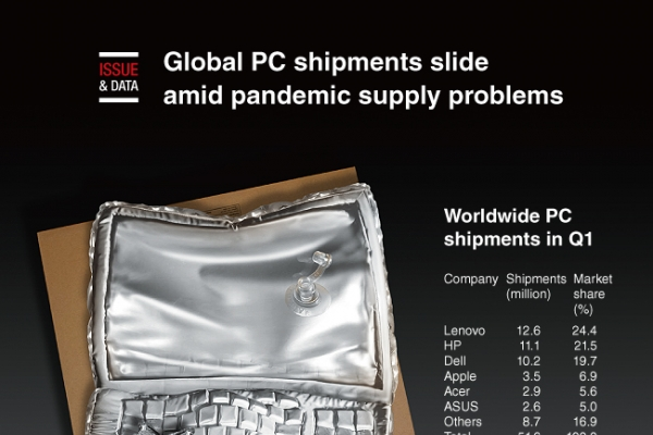 [Graphic News] Global PC shipments slide amid pandemic supply problems