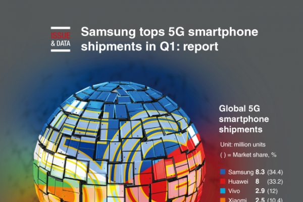 [Graphic News] Samsung tops 5G smartphone shipments in Q1: report