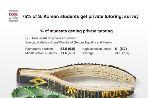 [Graphic News] 75 percent of S. Korean students get private tutoring: survey