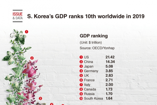 [Graphic News] S. Korea's GDP ranks 10th worldwide in 2019