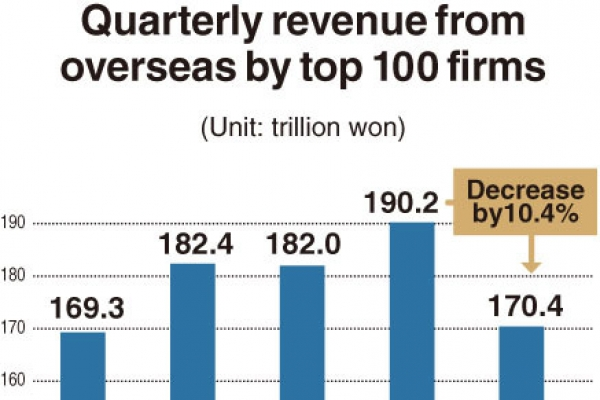 [Monitor] Korean firms suffer 10% drop in overseas revenue