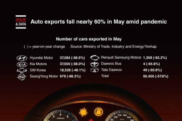 [Graphic News] Auto exports fall nearly 60% in May amid pandemic