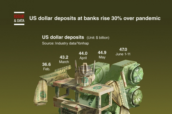 [Graphic News] US dollar deposits at banks rise 30% over pandemic