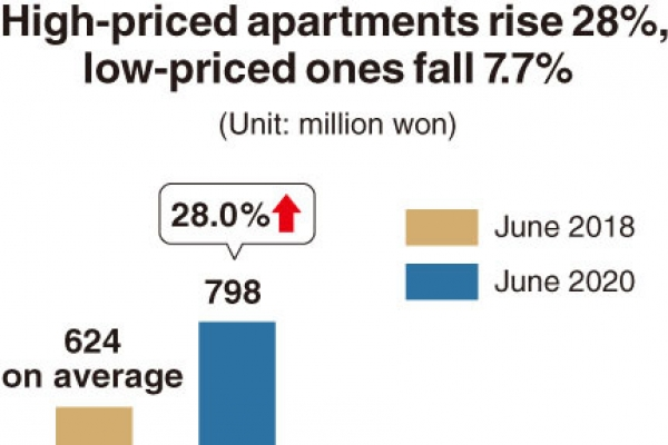 [Monitor] Housing price polarization deepens