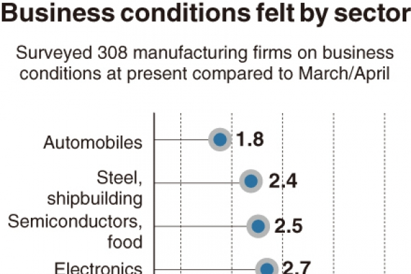 [Monitor] Firms weighed down by biz environment