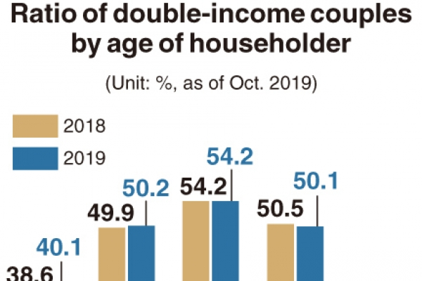 [Monitor] Half of married couples have double income