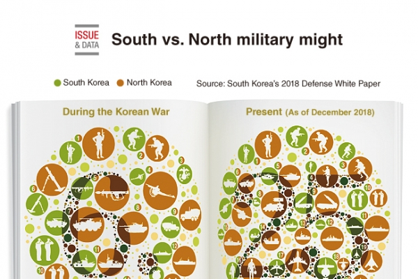 [Graphic News] South vs. North Military might