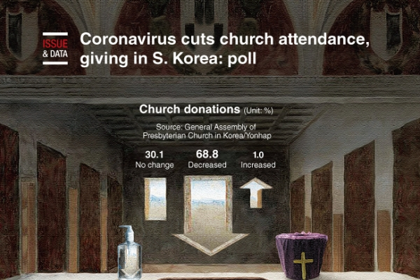 [Graphic News] Coronavirus cuts church attendance, giving in S. Korea: poll