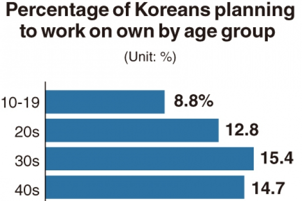 [Monitor] Fewer young Koreans willing to be entrepreneurs