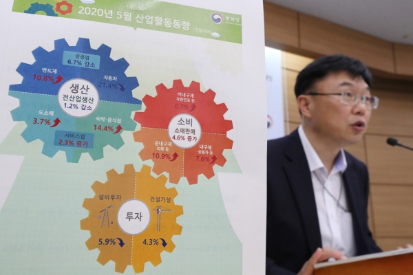 S. Korea's coincident index plummets to lowest in 21 years