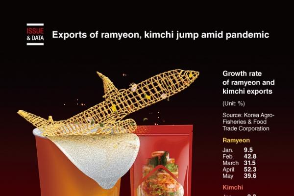 [Graphic News] Exports of ramyeon, kimchi jump amid pandemic