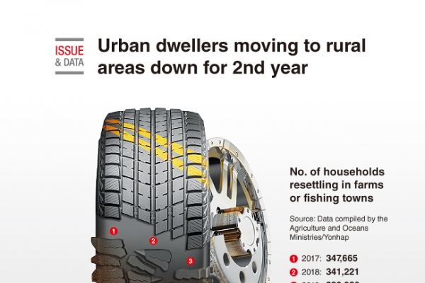 [Graphic News] Urban dwellers moving to rural areas down for 2nd year