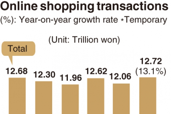 [Monitor] Online shopping surges amid pandemic
