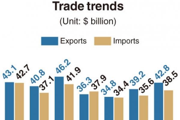 [Monitor] S. Korea's exports shore up