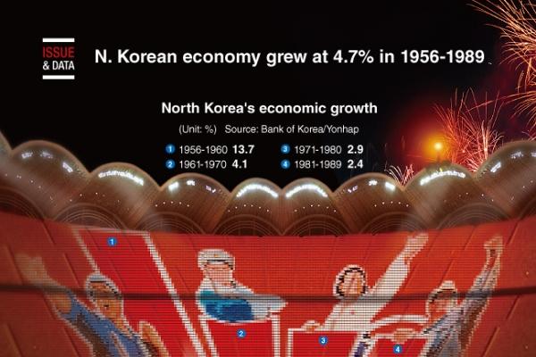 [Graphic News] North Korean economy grew at 4.7% in 1956-1989