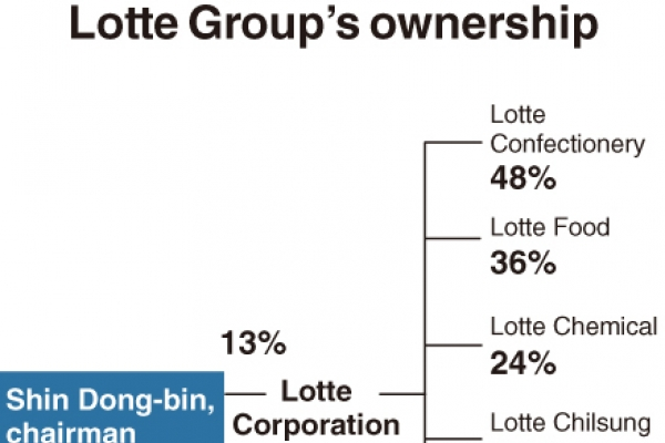 [Monitor] Lotte's Shin Dong-bin tightens grip on conglomerate