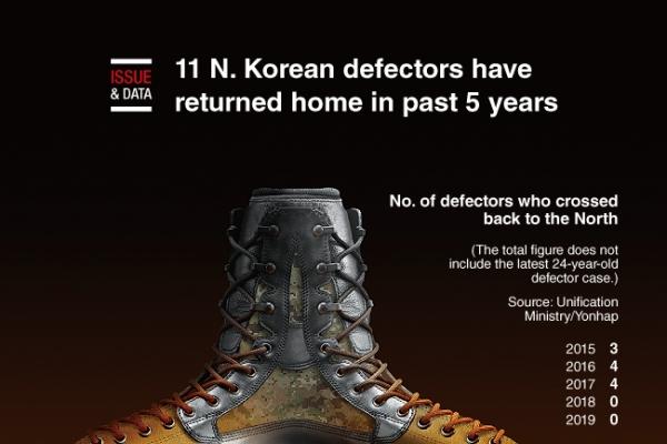 [Graphic News] 11 N. Korean defectors have returned home in past 5 years