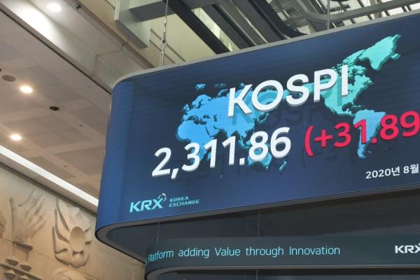 Kospi returns above 2,300 points after 22 months