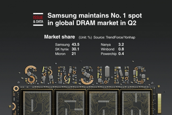 [Graphic News] Samsung maintains No. 1 spot in global DRAM market in Q2
