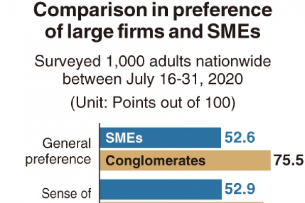 [Monitor] Gap in preference between large and small firms remains large