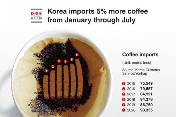 [Graphic News] Korea imports 5% more coffee from January through July
