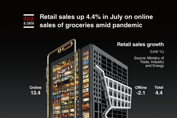 [Graphic News] Retail sales up 4.4% in July on online sales of groceries amid pandemic
