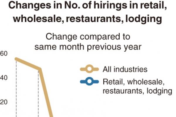 [Monitor] Hiring in retail, restaurants plunges