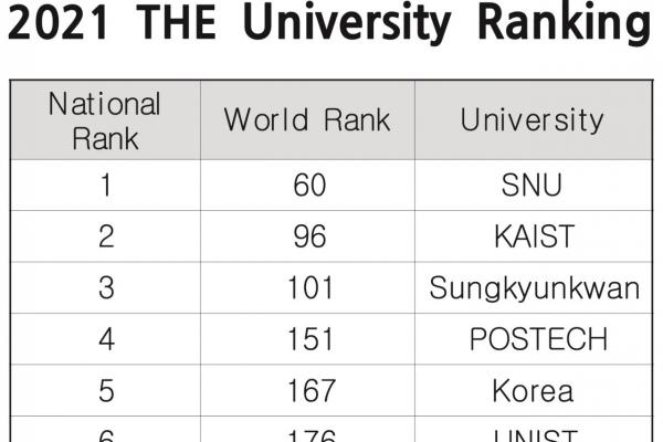 Sejong University ranks 9th in Korea in global university rankings