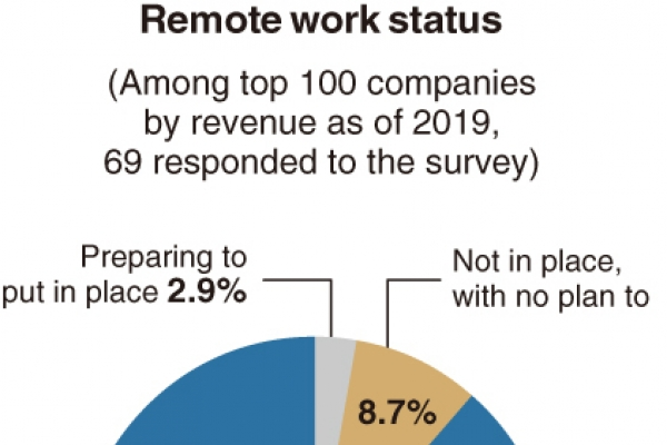[Monitor] More firms adopting remote work system