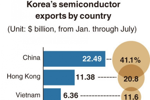 [Monitor] China biggest semiconductor market for Korea