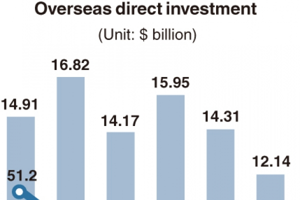 [Monitor] Overseas investments shrink in Q2