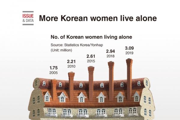 [Graphic News] More Korean women live alone
