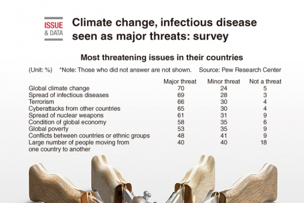 [Graphic News] Climate change, infectious disease seen as major threats: survey