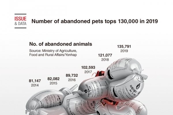 [Graphic News] Number of abandoned pets tops 130,000 in 2019