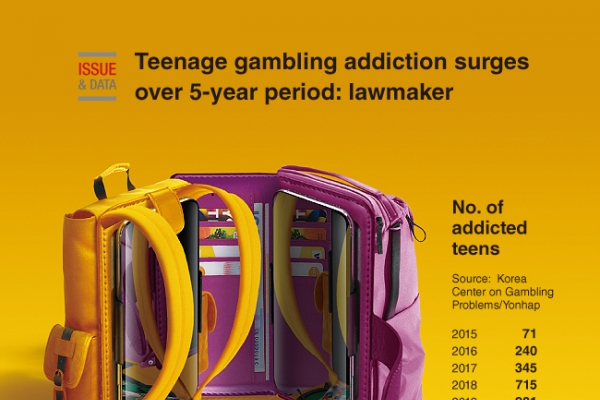 [Graphic News] Teenage gambling addiction surges over 5-year period: lawmaker
