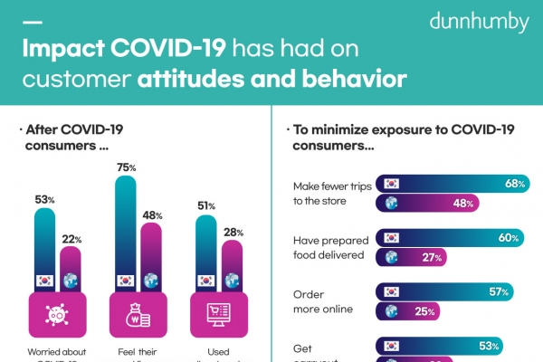 South Korean consumers most worried in world over COVID-19: survey