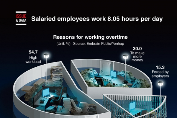 [Graphic News] Salaried employees work 8.05 hours per day