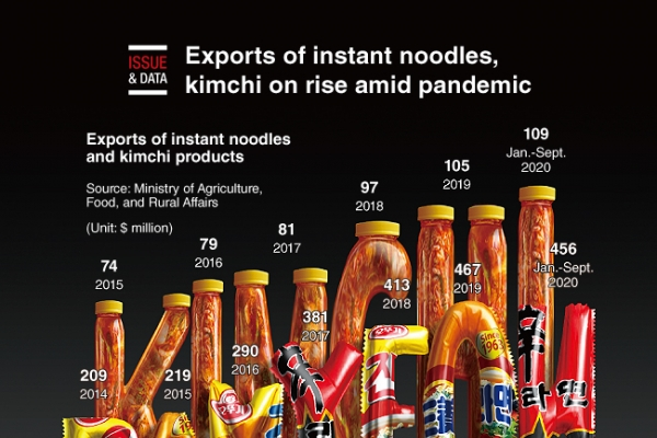 [Graphic News] Exports of instant noodle, kimchi on rise amid pandemic