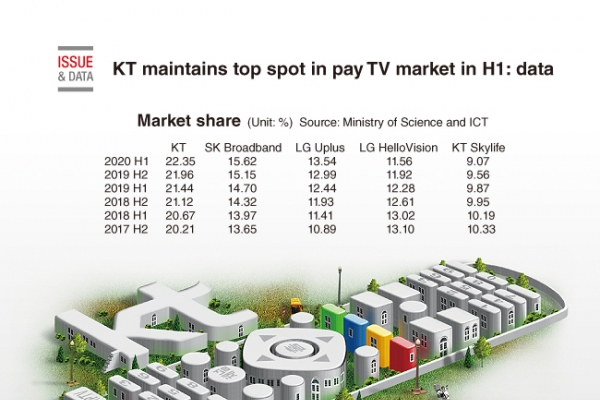 [Graphic News] KT maintains top spot in pay TV market in H1: data