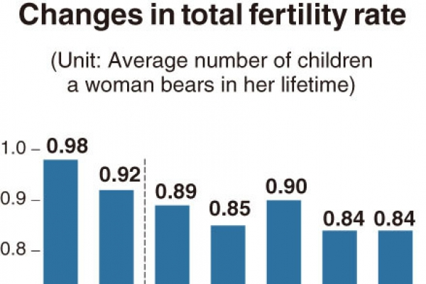 [Monitor] Fertility rate drops further in South Korea