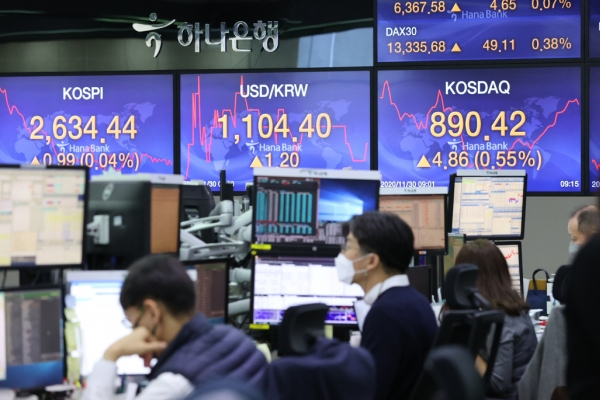 S. Korea's stock price gain in Nov. ranks 10th among G-20