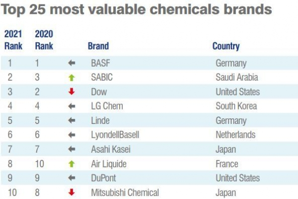 LG Chem brand value grows amid pandemic