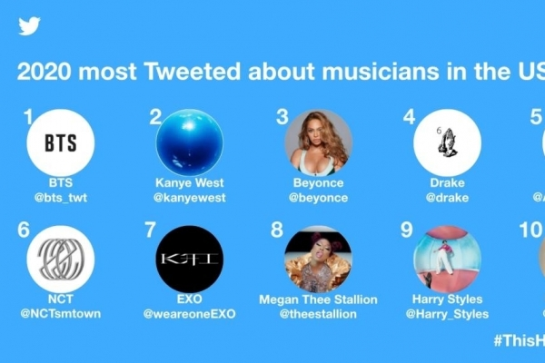 BTS most tweeted about musician in US in 2020
