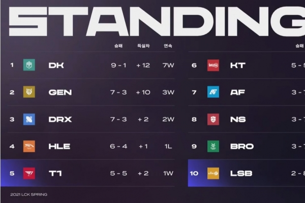 Franchise system's impact on the first round of LCK