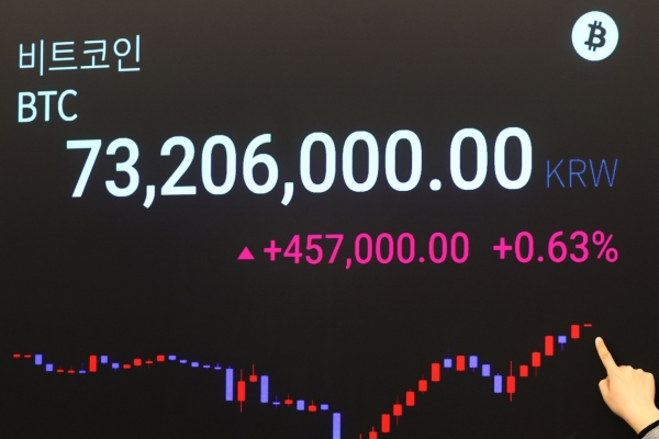 Bitcoin falls after hitting all-time high, widens gap with global exchanges