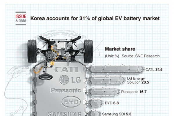 [Graphic News] Korea accounts for 31% of global EV battery market in Q1