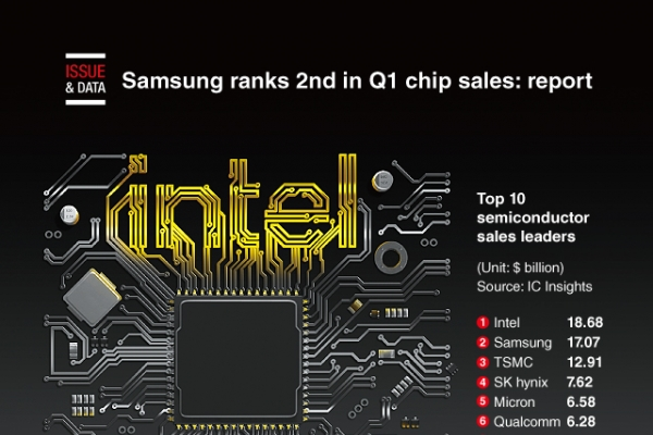 [Graphic News] Samsung ranks 2nd in Q1 chip sales: report