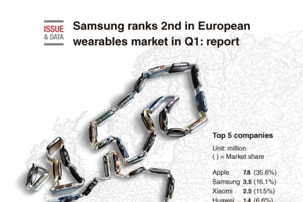 [Graphic News] Samsung ranks 2nd in European wearables market in Q1: report