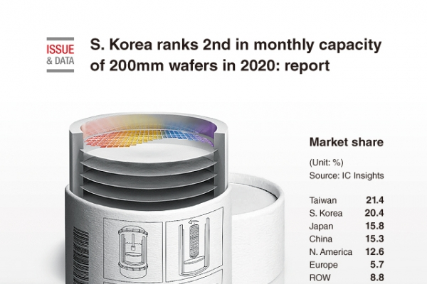 [Graphic News] S. Korea ranks 2nd in monthly capacity of 200mm wafers in 2020: report